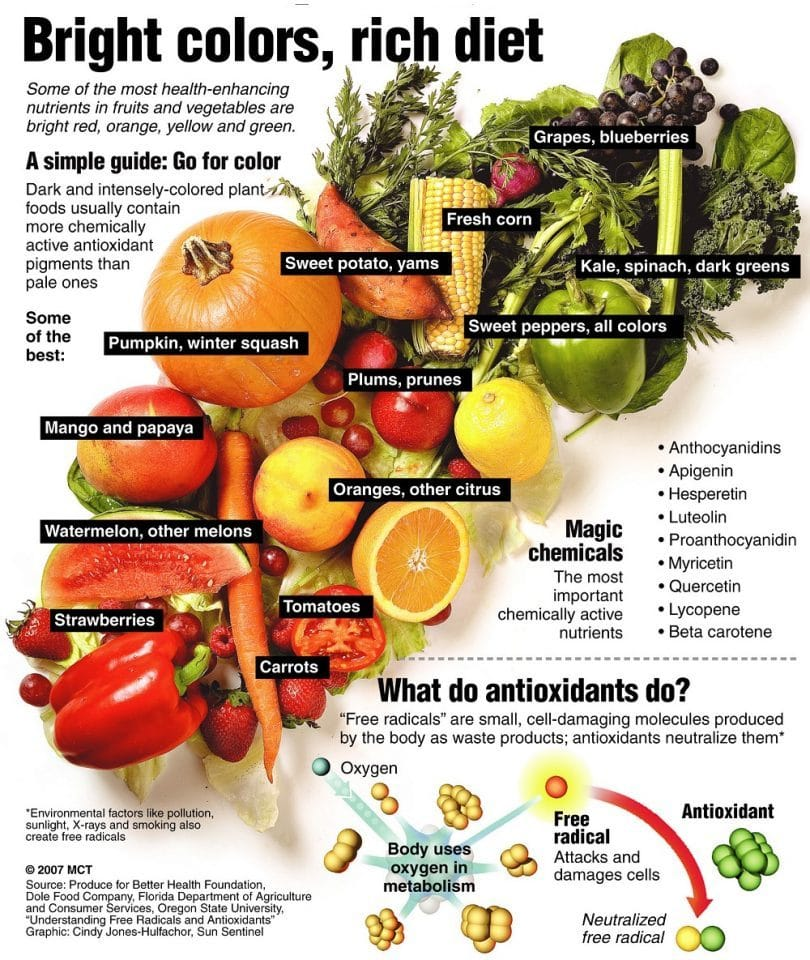 Discover ... The best fruits and vegetables to eat!